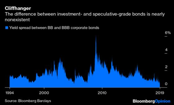 What Does a Junk Bond Even Mean Anymore?