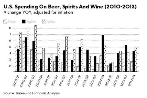 An Intoxicating New Year: America's Alcohol Sales on the Rise