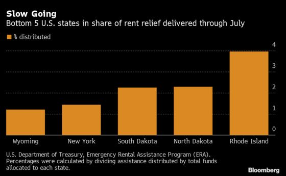 Virginia Has Delivered More Rent Relief Than Any Other State
