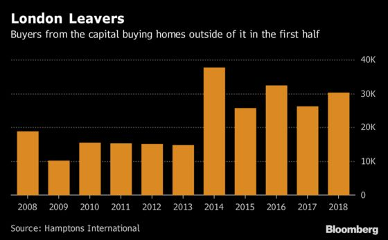 Londoners Driven From Capital as Home Prices Remain Out of Reach