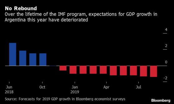 Argentina's Economists Warn of Deeper Slump as Crisis Escalates