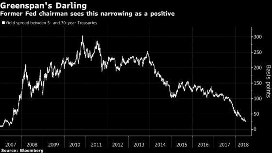 Greenspan's Radar Is Locked on 5-to-30 Year Yield Curve Slice
