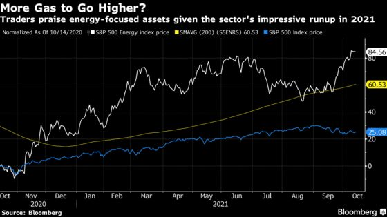 'Astounding' Energy ETF Bets Risk Capping Upside Amid Crisis
