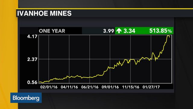 Ivanhoe Surges As Investors Bet On African Copper Motherlode