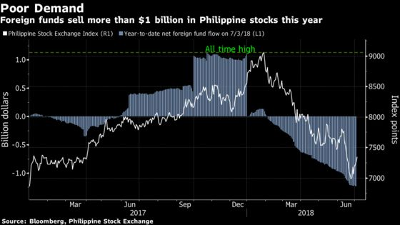 Top Philippine Fund Loses Appetite for Manila Stocks After Rout
