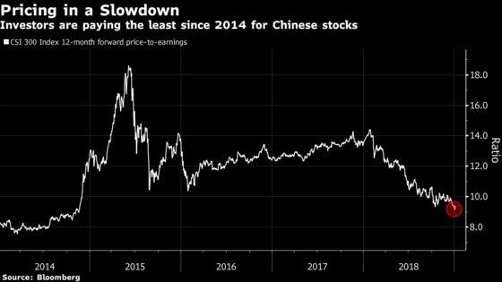 Equity Investors Aren't Buying Beijing's Latest Policy Boost