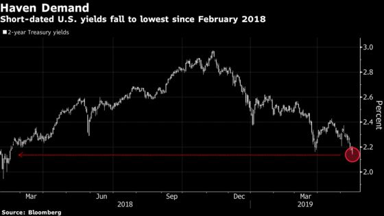 Treasury Rally Drags 2-Year Yield to Lowest Since February 2018