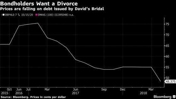 David's Bridal Hires Evercore for Debt Advice as Weddings Wane