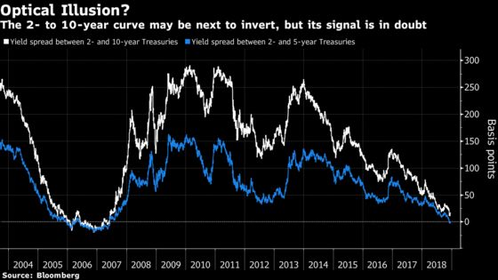 For Some, Curve Inversion Isn't If or When, But How Deep