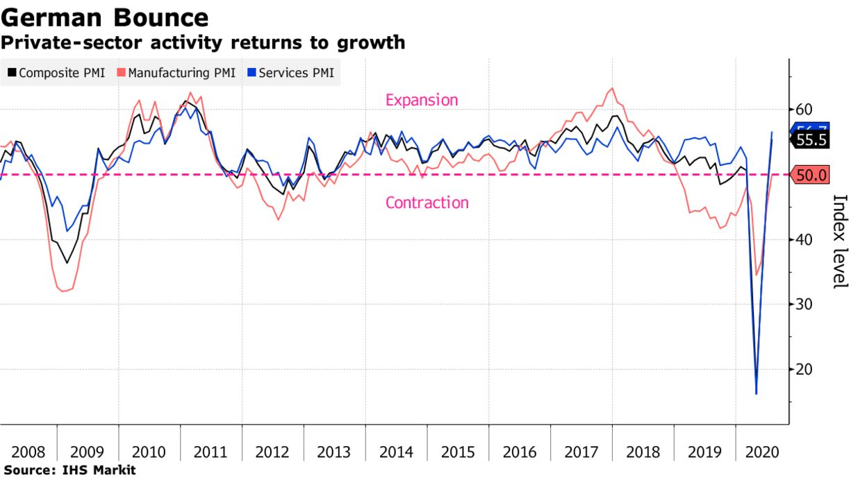 Private-sector activity returns to growth