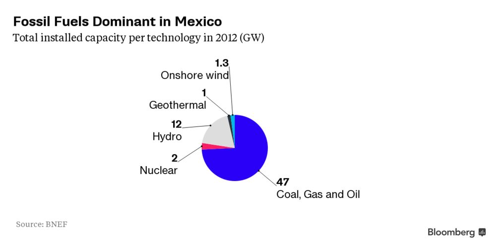 Mexico Planning $46 Billion Coast-to-Coast Wind-Energy Push