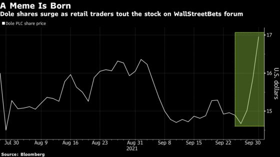 Dole Stock Surges for Third-Straight Day After Catching Retail Traders' Eye