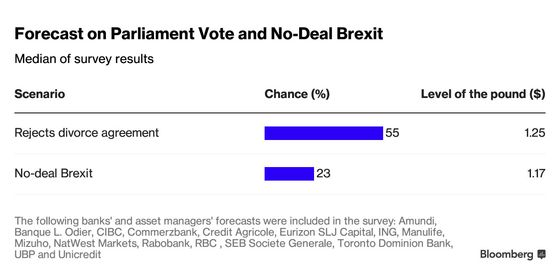 Not Everyone's Scared About a Brexit Vote in the Commons