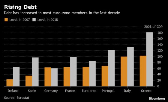 Eleven Euro Nations Have a Debt Ratio Above 60% of GDP