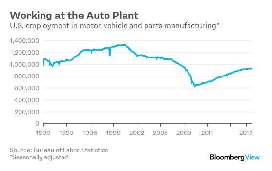 Americans Still Make Cars Bloomberg