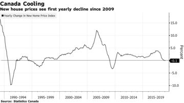 Canada Home Slump Deepens With First Value Drop Since 1990