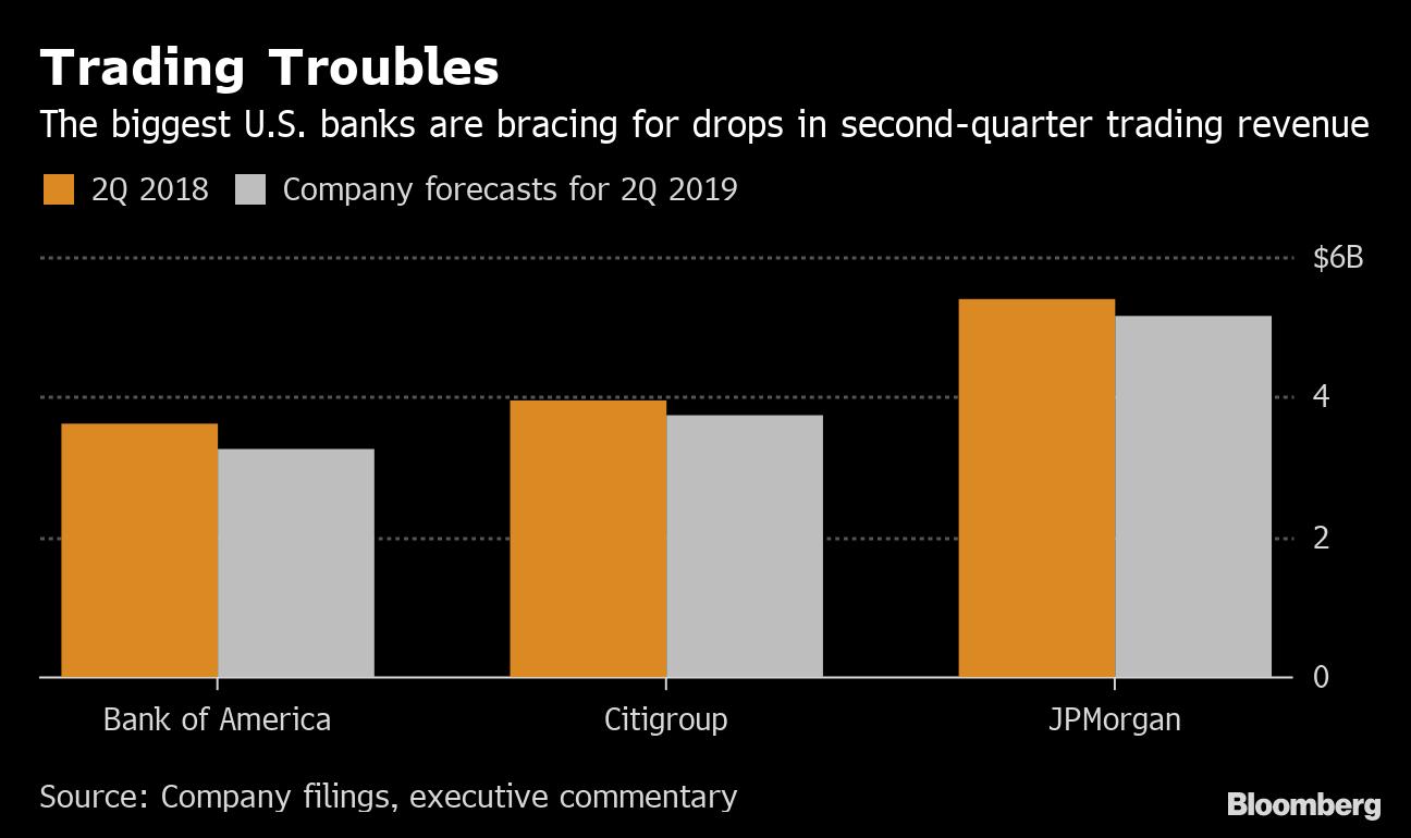 Morgan Stanley, Citi Sound Warning Bell on Trading Slowdown