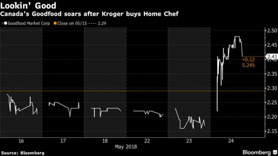 Meal-Kit Makers Blue Apron, Goodfood Climb After Kroger's Entry