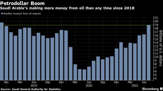 OPEC+'s Stay-the-Course Approach Alarms Febrile Oil Market