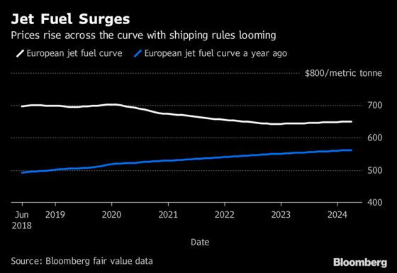 Fastest Transport Faces Turbulence as Slowest Changes Its Fuel