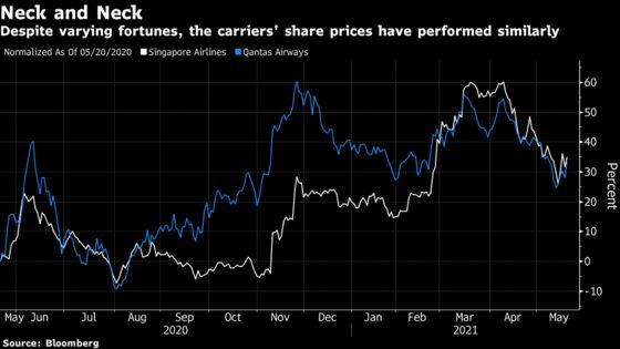 Singapore Air, Qantas'Diverging Fortunes Show Covid Disparities