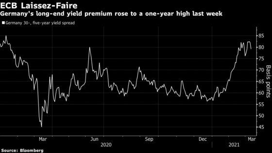 ECB's Bond-Buying Restraint Rings Alarm for Citi, Commerzbank