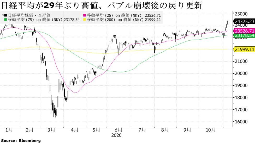 株価 平均 今日 は の 日経