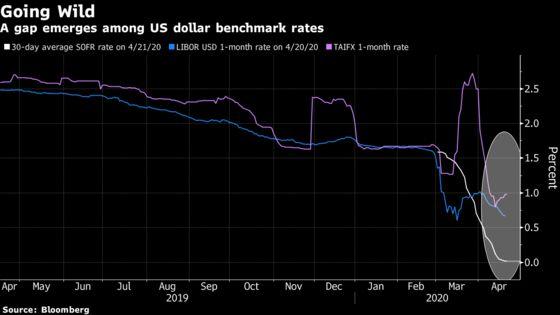 Taiwan Banks, No. 2 in Asia Dollar Loans, Discuss Libor End