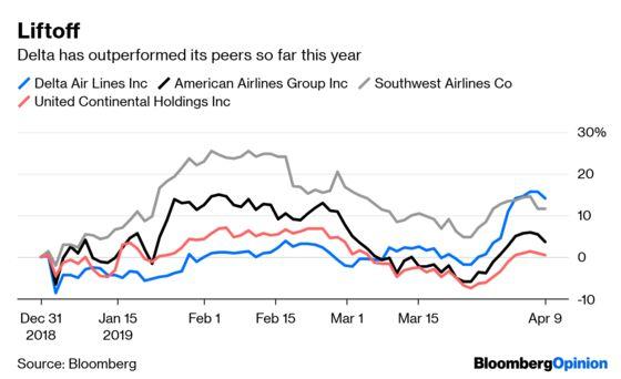 Delta Flies Around Rivals' 737 Max Challenges