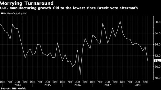 U.K. Manufacturing Sees 'Worrying Turnaround' as Growth Slumps