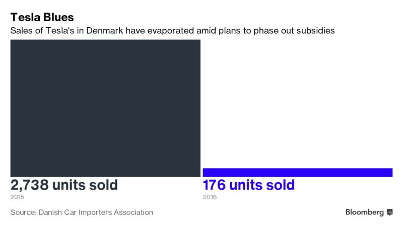 Denmark Is Killing Tesla And Other Electric Cars Bloomberg