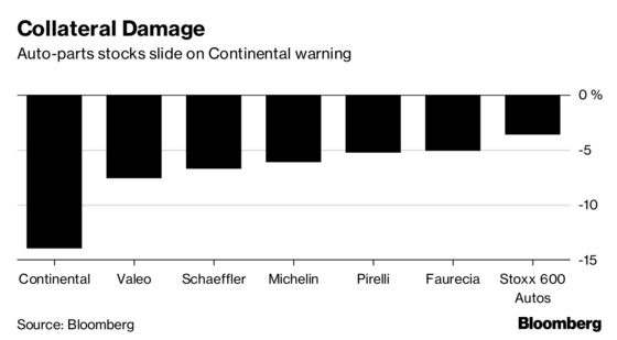 Continental AG Slumps After Second Profit Warning This Year