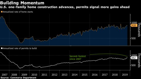 U.S. Home Starts Fall From 12-Year High on Multifamily Drop