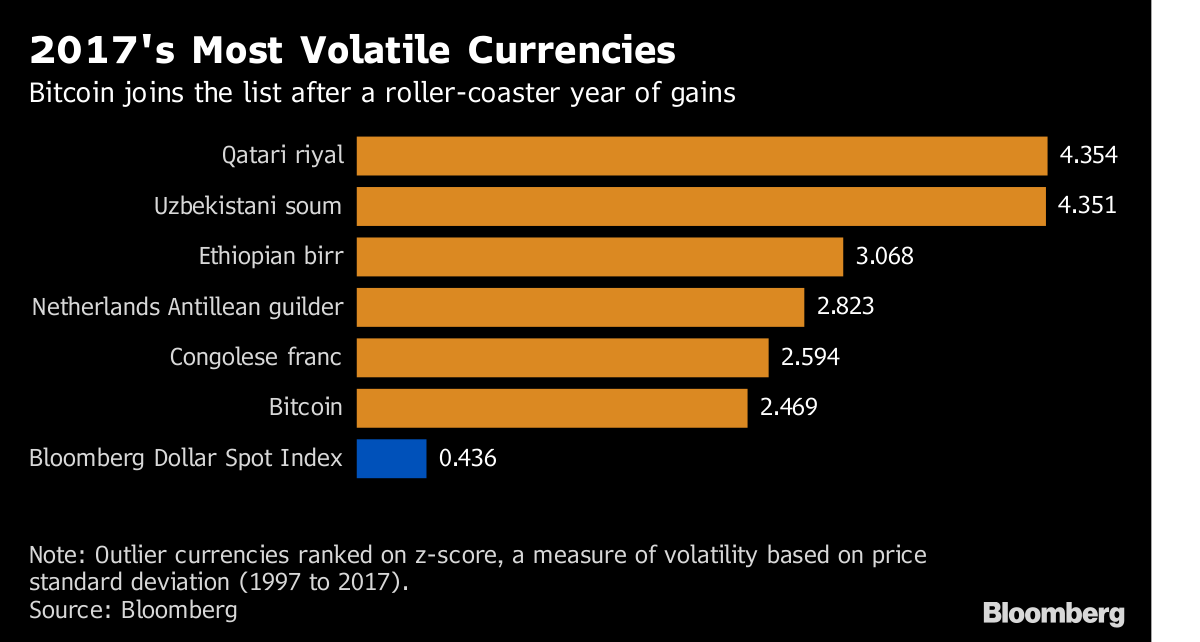 Bitcoin, Argentina & Qatar: the Standouts for Volatility in 2017