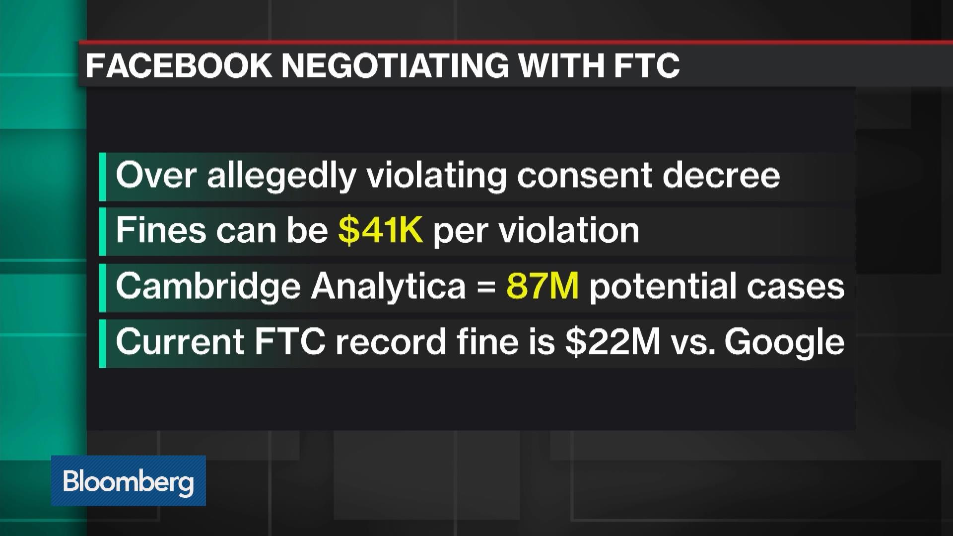 Why Facebook Is Facing a Multi-Billion Dollar U.S. Fine