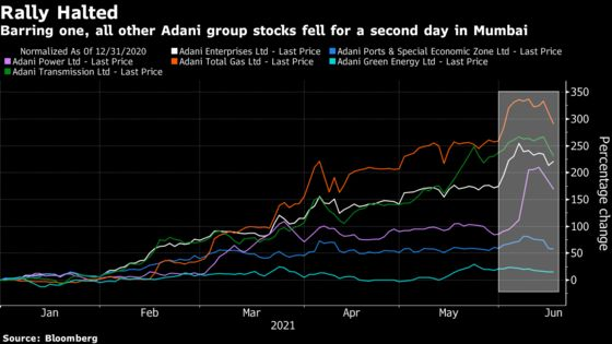 Barred or Not? Adani Investors Fret Over Three Mauritius Funds