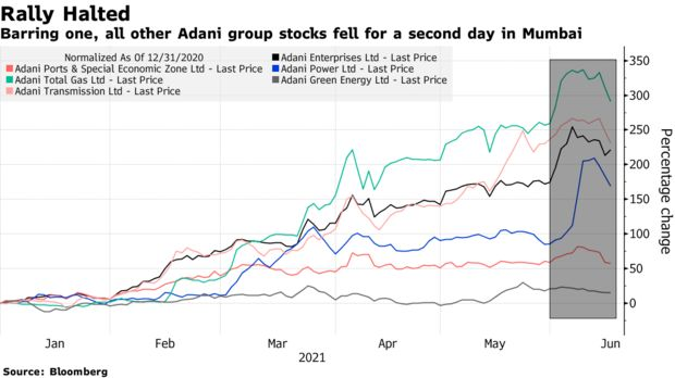 Barring one, all other Adani group stocks fell for a second day in Mumbai