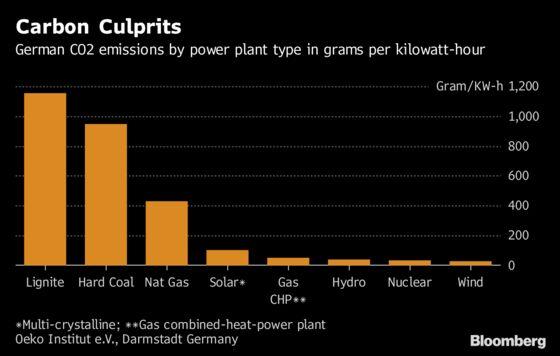 Merkel Allies Pressure Her to Keep Coal Plants Running