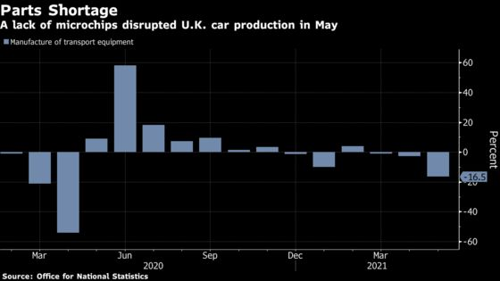 Chip Shortage Weighs on U.K.'s Recovery as Car Output Plunges