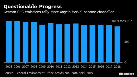 Merkel Bows to European Peers to Consider CO2 Neutrality by 2050