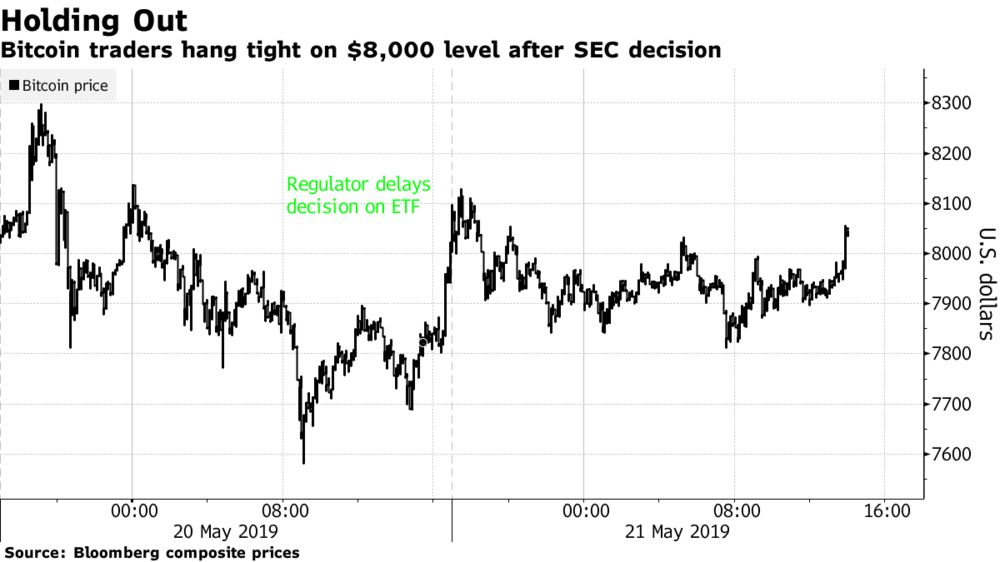 Bitcoin Enthusiasts Undeterred by SEC Delay of ETF Decision