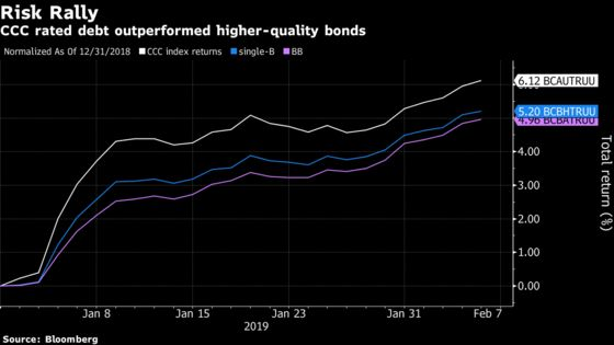 Junk Bonds Rage as Clear Channel Sells Biggest CCC in Months
