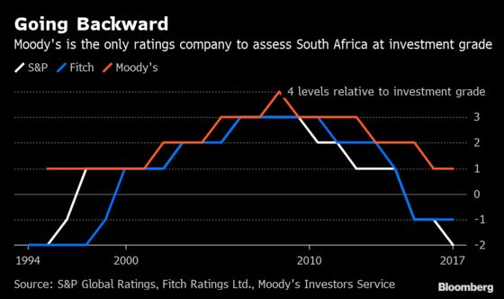 South Africa May Lose Moody's Stable Outlook. But It's a Close Call