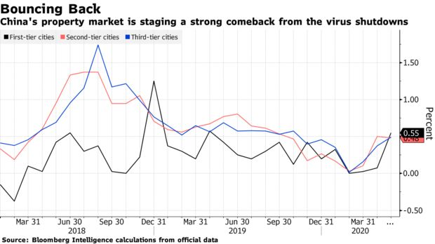 China's property market is staging a strong comeback from the virus shutdowns