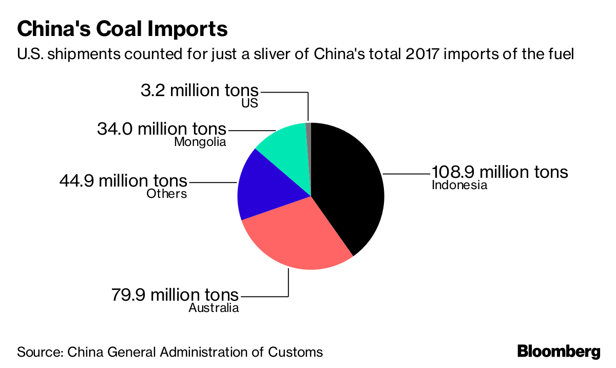 China Considers More U.S. Coal Imports to Cut Deficit