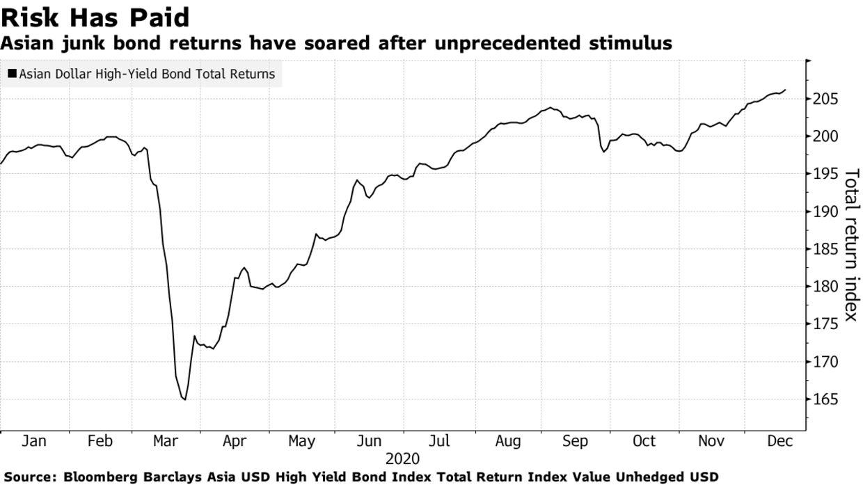 Asian junk bond returns have soared after unprecedented stimulus