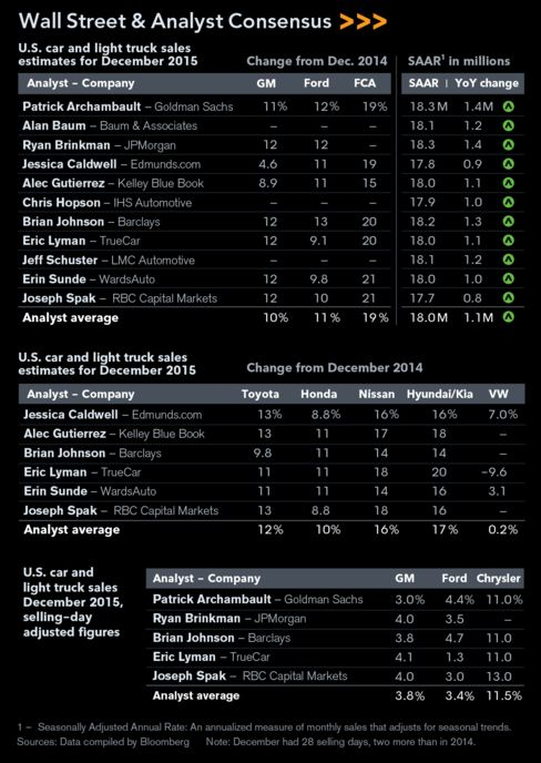 Estimates for U.S. auto sales in December 2015.