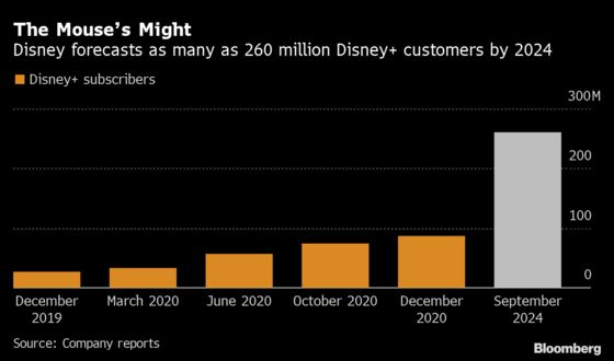 Everything Old Is New Again as Disney Feeds Its Streaming Beast