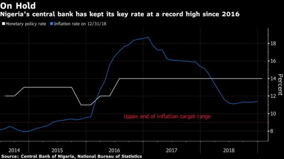 Nigeria Holds Key Rate at Record High Before Presidential Vote
