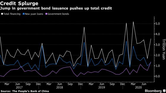 China's Credit Growth Jumps in August in Boost for Recovery